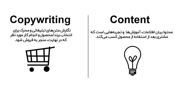 تفاوت تولید محتوا و کپی رایتینگ