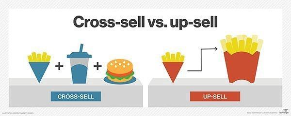 افزایش میانگین ارزش سفارش با Cross-selling