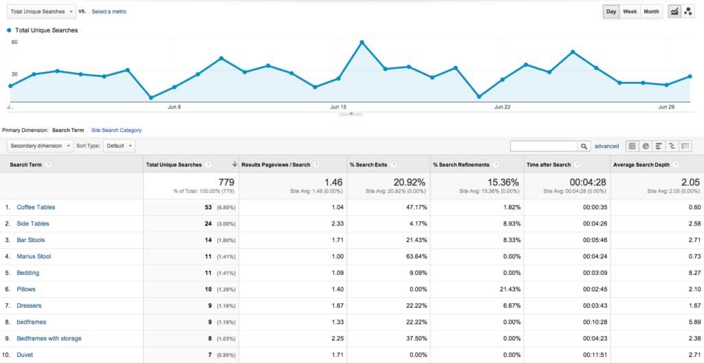 نتایج جستجو در بازاریابی محتوایی داده محور