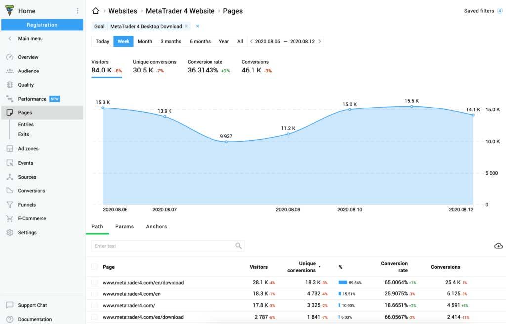 تحلیل بازاریابی محتوایی داده محور