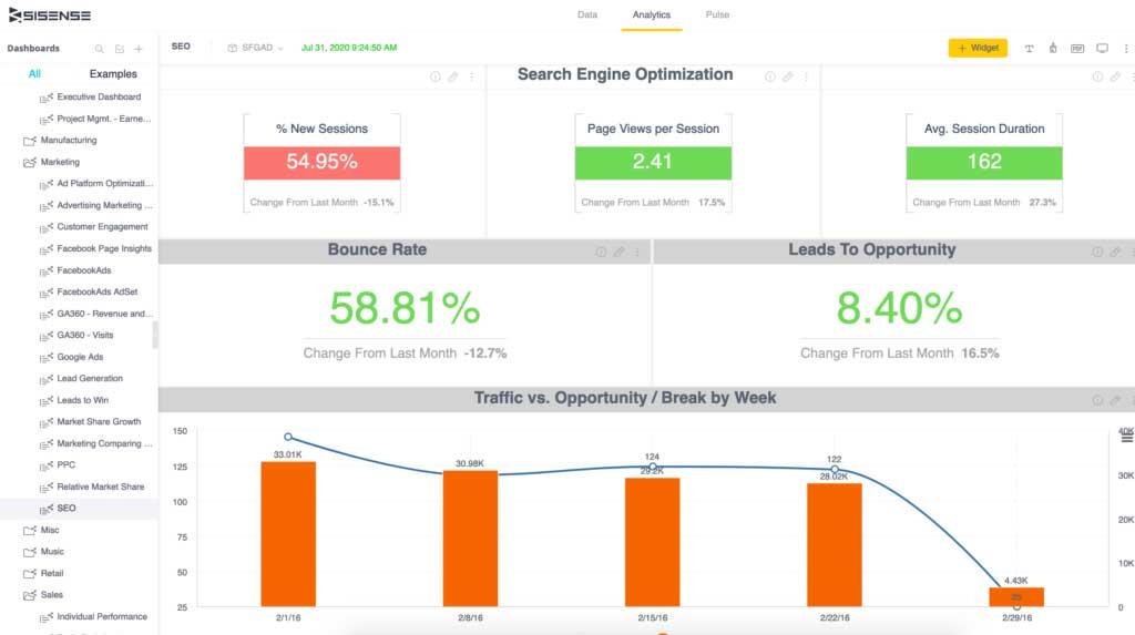 داشبورد بازاریابی محتوایی داده محور