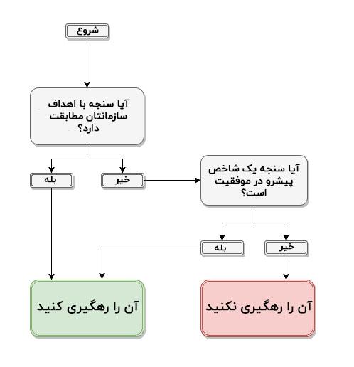 روش انتخاب KPI
