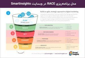 مدل RACE چیست؟ مدلی برای بهبود برنامهریزی بازاریابی دیجیتال