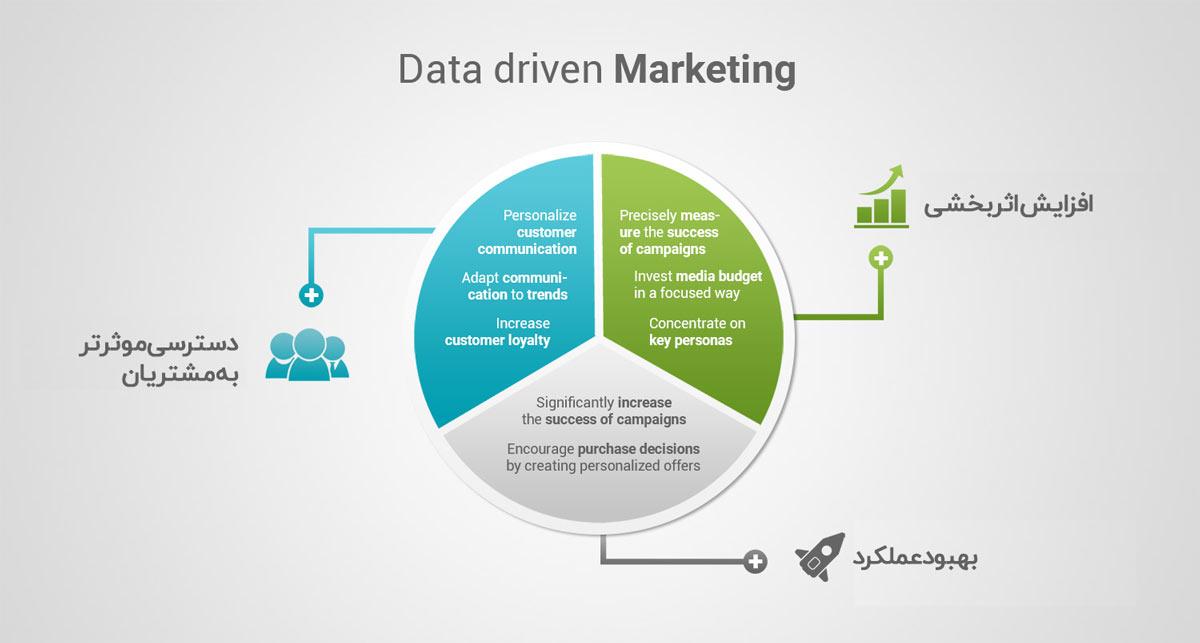 مزایای بازاریابی داده محور