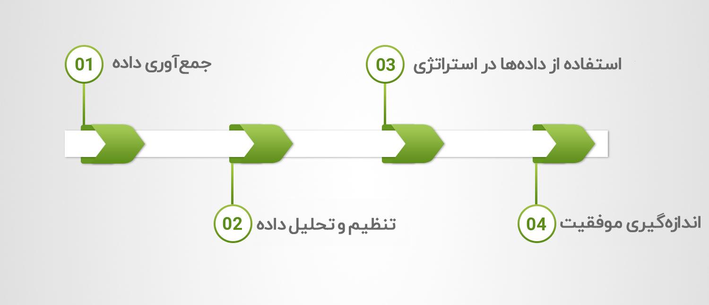 مراحل بازاریابی داده محور