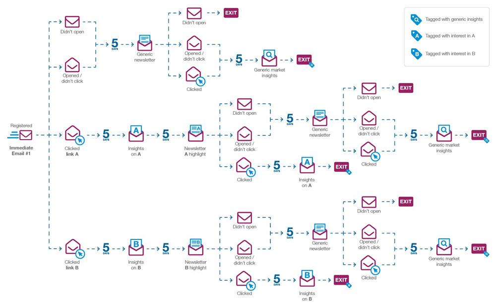 اتوماسیون بازاریابی ایمیلی