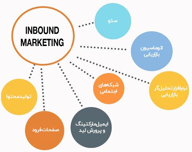 اجزای بازاریابی درونگرا