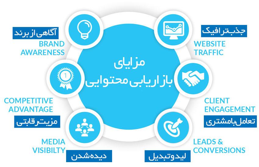مزایای بازاریابی محتوایی