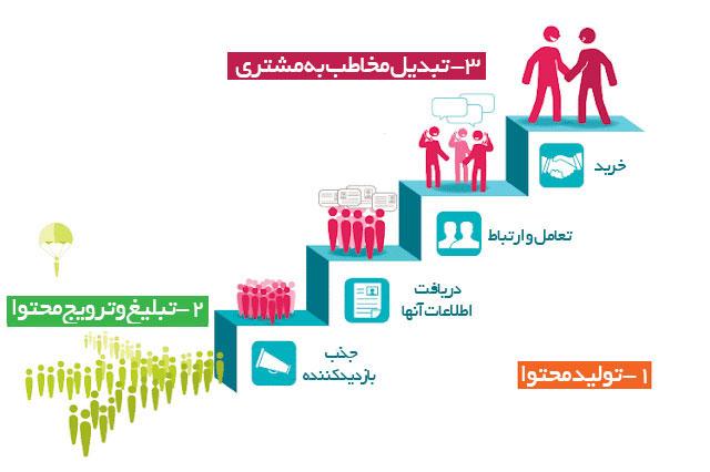 نقش محتوا در تبدیل مخاطب به مشتری