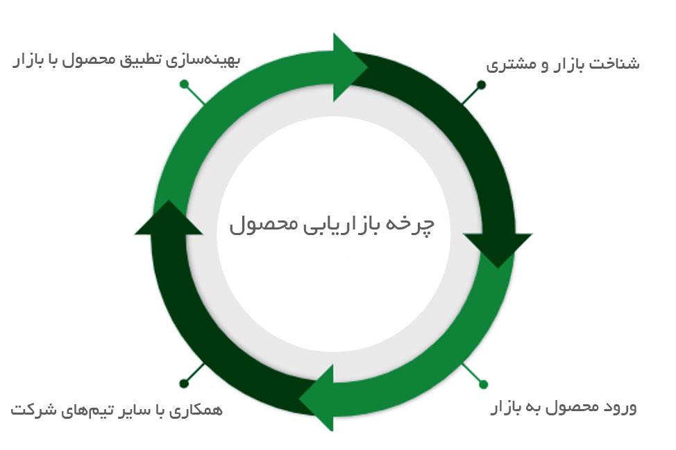 چرخه بازاریابی محصول