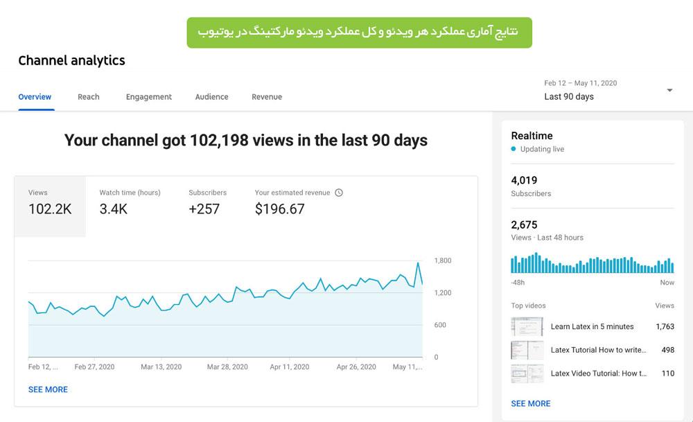 محاسبه KPIهای ویدیو مارکتینگ در یوتیوب
