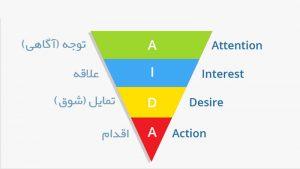 مدل آیدا (AIDA) چیست و چه مراحلی دارد؟ – کاربرد آیدا در بازاریابی و فروش