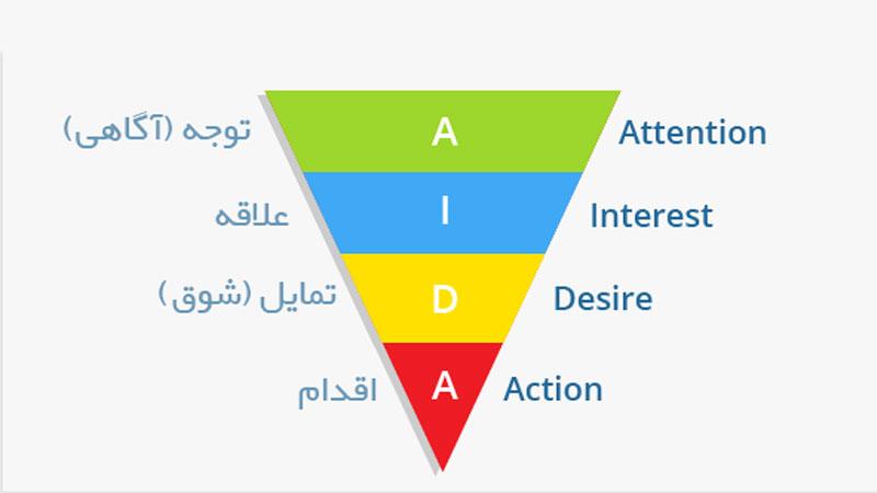 مدل آیدا چیست