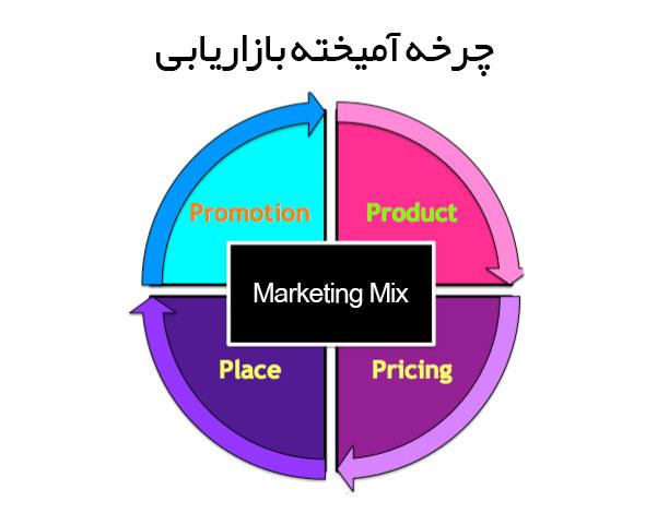چرخه آمیخته بازاریابی 4P