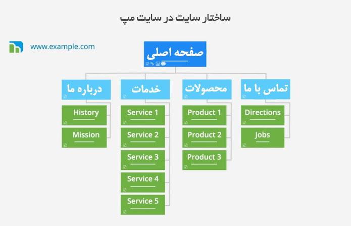 ساختار سایت در سایت مپ