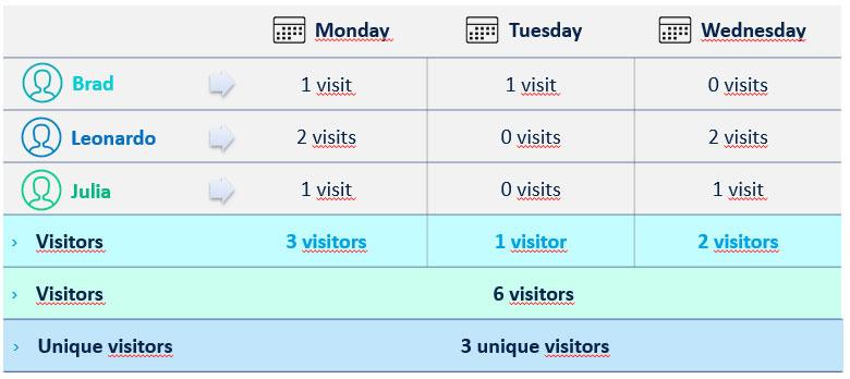 تفاوت بازدید و بازدیدکننده و پیج ویو