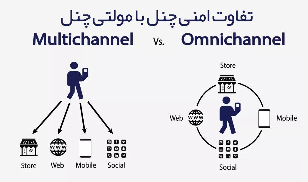 تفاوت امنی چنل مارکتینگ با مولتی چنل مارکتینگ