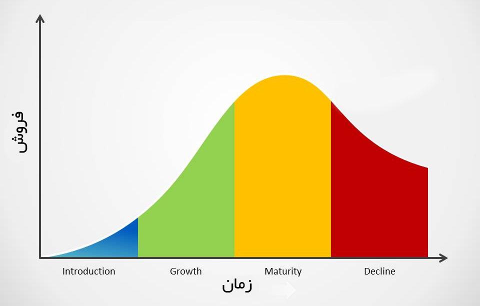 چرخه عمر محصول چیست