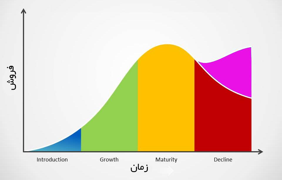 مرحله بلوغ و افول محصول در چرخه عمر