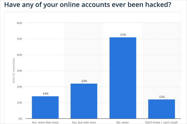 آمار هک اینستاگرام