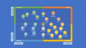 ماتریس بازاریابی محتوا (Content Marketing Matrix) چیست؟ | اجزا، کاربرد و اهمیت