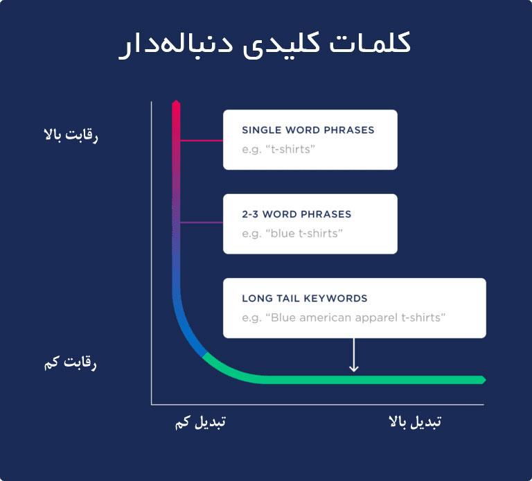 اهمیت کلمات کلیدی دنباله دار