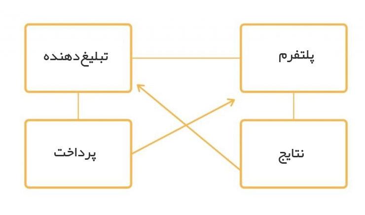 انواع روشهای بازاریابی عملکردی