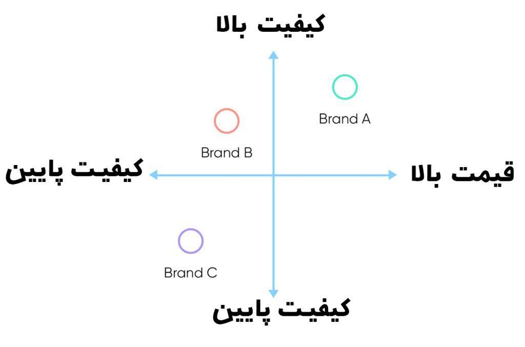 brand positioning چیست