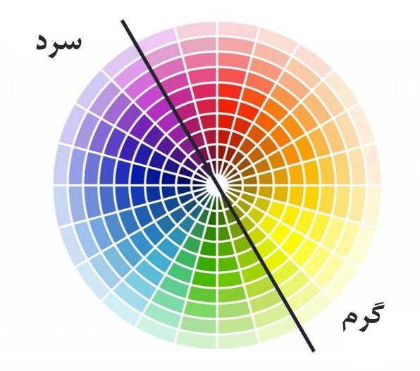 طیف رنگی در نقشه حرارتی