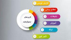 اینفوگرافیک مارکتینگ چیست؟ ۵ مرحله اجرای بازاریابی اینفوگرافیک