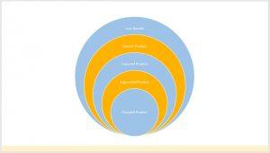 مدل ۵ مرحلهای محصول کاتلر چیست؟