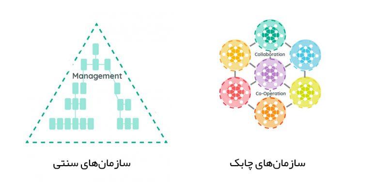 تفاوت ساختار سازمانهای چابک و سنتی
