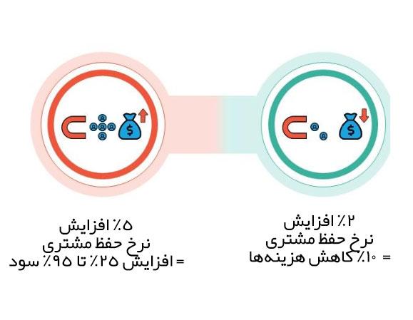 روشهای افزایش کاستومر ریتنشن