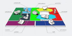 راهنمای جامع بوم مدل کسب و کار – ۹ عنصر کلیدی Business model canvas