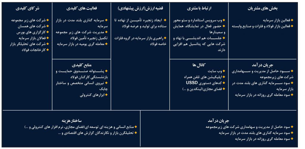 نمونه بوم مدل کسب و کار ایرانی