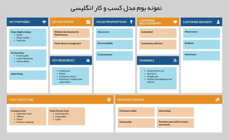 بخشهای بوم مدل کسب و کار