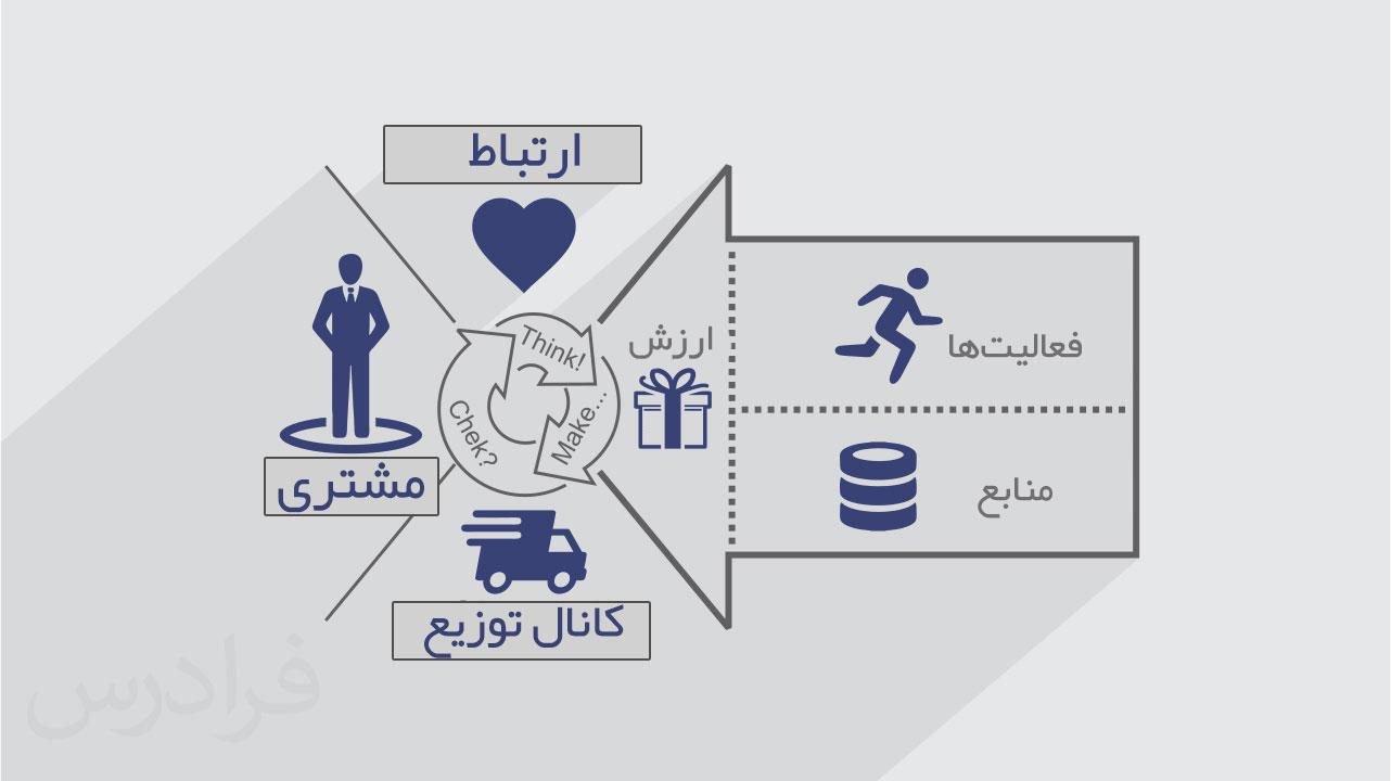 طراحی بوم مدل کسب وکار