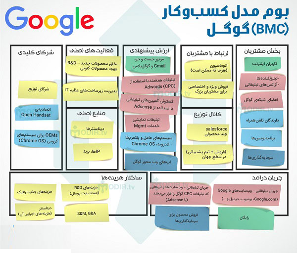 نمونه بوم مدل کسب و کار