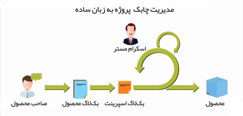 آموزش مدیریت چابک