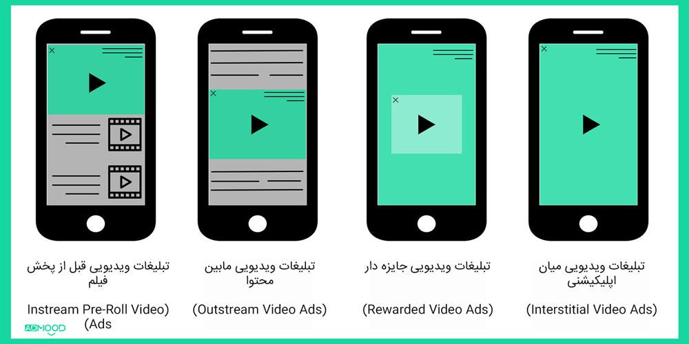 انواع تبلیغات ویدیویی در موبایل